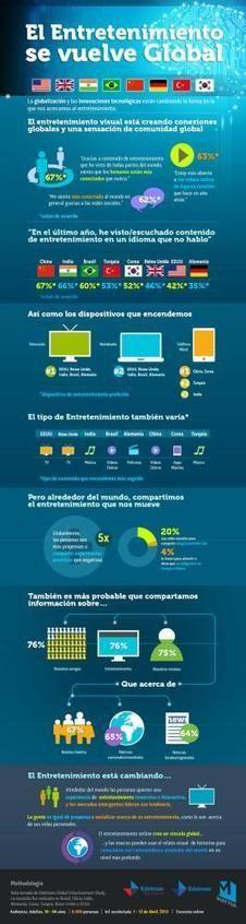 El impacto de la tecnología en el consumo de entretenimiento #infografia