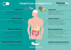 Probióticos VS prebióticos #microbiota #farmacia #probioticos #prebioticos #salud #infografia