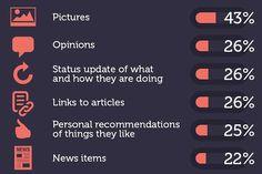 Infografik: Was wird in den Social Media wo geteilt?
