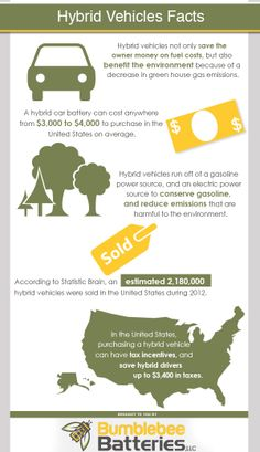 7 Infographics Ideas Hybrid Car Infographic Greenhouse Gases