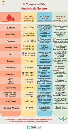 Guía rápida de interpretación de análisis de sangre #infografia #consejofarmacia