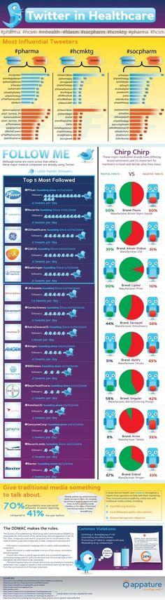 Infographics – Healthcare « Pharma Strategic