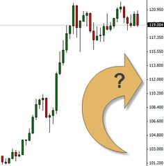 Advanced swing trading strategies to predict identify and trade future market swings