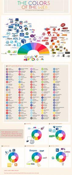 Blauwe (o.a. Facebook, Twitter, PayPal en Skype) en rode tinten (o.a. YouTube, Adobe en CNN) blijven populair al mogen de logo's van bedrijven die uit meerdere kleuren zijn opgebouwd (o.a. Google, MSN en eBay) er ook best wezen. In de designwereld (niet in deze infographic opgenomen) wordt de combinatie van geel en rood vaak als voorbeeld genoemd voor succes. Denk aan de logo's van Shell, Mastercard en McDonalds.
