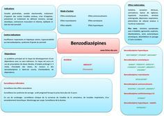 Benzodiazepines Nursing Apps, Anatomy And Physiology, Nurse Life, Nursing Students, Study Tips, Speech Therapy, Health And Beauty, Infographic, Medicine