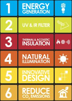 Multifunctional Bioclimatic Solutions: Energy generation, UV & IR filter, Thermal & sound insulation, natural illumination and innovative de...