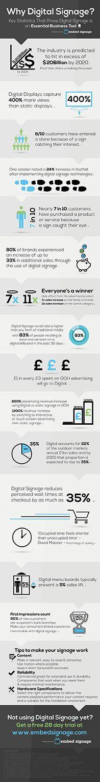 Why Digital Signage? Key Digital Signage Statistics Infographic & Videographic    #DigitalSignage