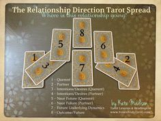 """A tarot spread to find out, """"where is this relationship going?"""" One of the many Tarot Spreads for love and relationships developed and used by Kate Madison with brilliant accuracy over the years. Details and for more free tarot tips and lessons, visit www.yourstrulytar.... Photo features the Tarot of the New Vision."""