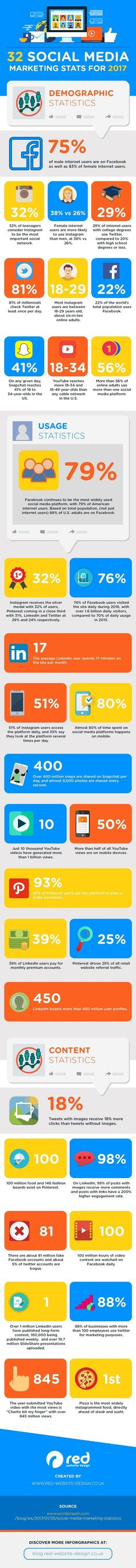 awesome Top social media marketing stats for 2017... Follow the link listed on the bottom of the infographic for more great information! -- Jaye