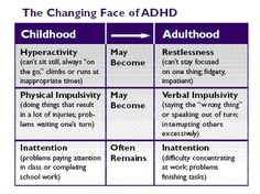 The Changing Face of ADHD