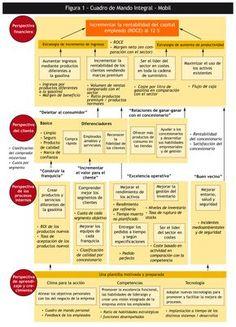 un ejemplo del libro 'Cómo utilizar el Cuadro de Mando Integral'