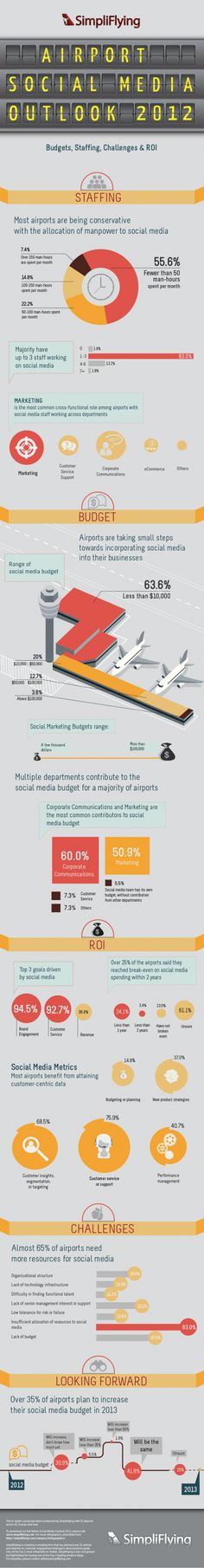 How Airports Using Social Media in 2012   http://simpliflying.com/2012/report-infographic-airport-social-media-outlook-2012-resource-allocation-challenges-and-roi/