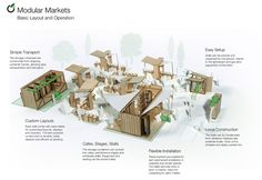 Modular Markets by Blake Richardson at Coroflot.com