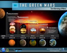 Terraforming Mars Timescale 7 Cost Infographic (x-post from /r/space)