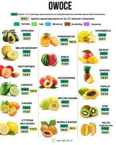 Jakie owoce są najzdrowsze – 12 propozycji – Motywator Dietetyczny Beauty Hacks, Beauty Tips, Cantaloupe, Fun Facts, Health Care, Vegan, Fruit, Interesting Facts, Foods