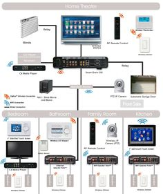 Structured wiring system for a smart home - Home Technology Home Automation System, Smart Home Automation, Smart Home Ideas, Smart Home Design, Structured Wiring, Home Theater Speakers, Smart Home Technology, Home Gadgets, Cooking Gadgets