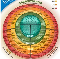 Carbohydrates chart: in 3 color codes to make it easier for you to see the good & not so good carbs