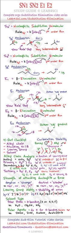SN1SN2 E1 E2 Organic Chemistry Cheat Sheet by Leah4Sci