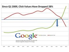So, What Is Happening To The Value Of Clicks?