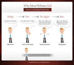 Why Most Websites Fail From A Leadership Perspective