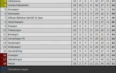 Spor Toto Süper Lig 19. Hafta Toplu Sonuçlar ve Puan Tablosu