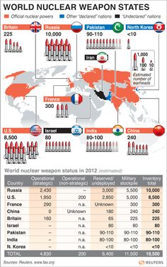 World Nuclear Weapon States –   South Korea hosts some 50 world leaders at a two-day nuclear security summit starting today, to discuss ways to safeguard nuclear materials and facilities from terrorist groups. The graphic below breaks down the amount of nuclear weapons held by different countries throughout the world.