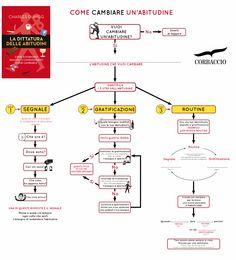 [Immagine: infografica_abitudine.png]