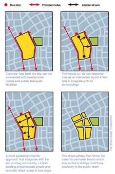 permeability / taken from: The Urban Design Compendium inspired by Responsive Design by Bentley et al