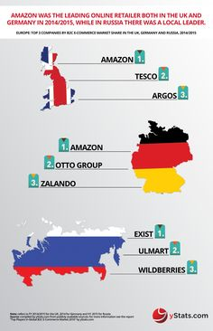 #Infographic: Top players in #global #B2C #ECommerce Market 2016 – #Europe region