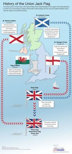 Teaching culture from the English speaking countries. History of the Union Jack Flag.: