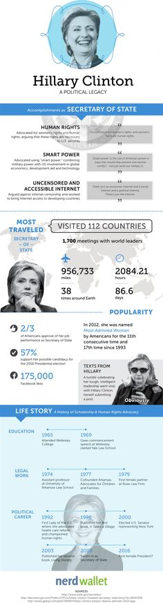 Hillary Clinton: A Political Legacy Infographic