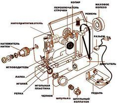 Энциклопедия Технологий и Методик - Устройство и настройка швейной машины