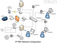 Pabx Avaya telephone line repair technician in Dubai motor city 0556789741 - Free classifieds, free ads, classified ads, free classified site in UAE