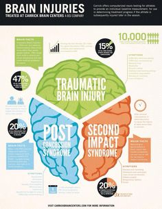 Statistics showing how TBIs are sustained and pointing out how much more at risk stats for a secondary TBI, and post-concussion syndrome symptom duration. Brain Injury Recovery, Brain Injury Awareness, Traumatic Brain Injury, Post Concussion Syndrome, Brain Facts, Head Injury, Brain Science, After Life, Anatomy And Physiology
