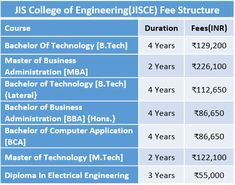 JIS College of Engineering Fee Structure 2019 Diploma In Electrical Engineering, Bachelor Of Technology, University Courses, Course Offering, Kolkata, Pune, College, Business, University