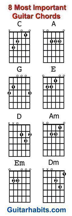 Where do you start when you want to learn to play guitar? The 8 chords every beginner guitar player should learn first are: C – A – G – E – D – Am – Em – Dm. With these chords alone you can play an endless amount of songs.... #guitarchords #teachingguitarlessons #guitartutorials #learningguitar #acousticguitar