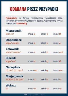 Znaleziono w Google na stronie planszedydaktyczne.pl Learn Polish, Polish Language, School Subjects, School Hacks, Teaching English, Einstein, Study, Lettering, How To Plan