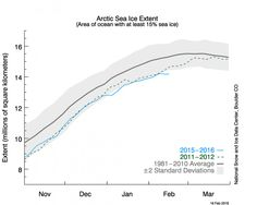 As of February 2016, Arctic sea ice extent is well below levels at the same point in 2012, which went on to set the current record for the lowest sea ice minimum extent