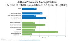 Climate change reduces air quality. Latino and African American kids are already more likely to be hospitalized for asthma. Let's #ActOnClimate and make sure every kid has a chance to grow up healthy.