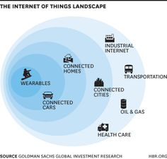 Five key verticals where the IoT will be tested first - Connected Wearable Devices, Connected Cars, Connected Homes, Connected Cities, and the Industrial Internet Wearable Technology, Smart Home Technology, Wearable Device, Computer Internet, Harvard Business Review, Smart City, Cloud Computing, Big Data, Home Automation