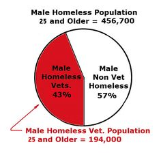 shows that male homeless veterans make up 43% of the male homeless ...