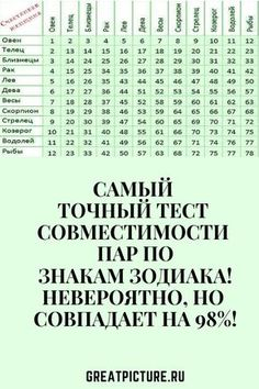 Words To Use, Life Philosophy, People Of The World, Powerful Words, Tricks, Tarot, Astrology, Zodiac Signs, Fun Facts