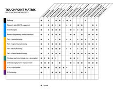 touchpoint matrix User Experience Design, Customer Experience, Design Thinking, Service Blueprint, Process Map, Customer Journey Mapping, Human Centered Design, Layout Design, Ux Design