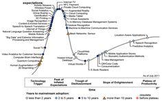 Predictive analytics has almost climbed the Plateau of Productivity. Prescriptive Analytics is next. (Gartner July 2011)