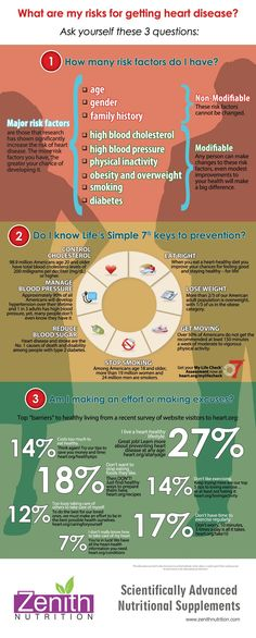 What Are My Risk For Getting Heart Disease? How many risk factors do i have? Do i know life's simple 7 keys to prevention? Am i making an effort or makind excuses? Best supplements from Zenith Nutrition. Health Supplements. Nutritional Supplements. Health Infographics