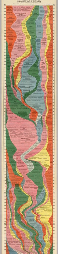 The Entire #History of Mankind in One #Infographic from 1931