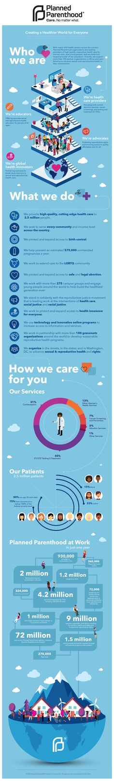 4762b88eea5d Planned Parenthood Infographic Health Education