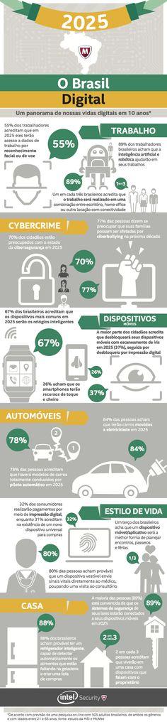 O Brasil Digital: Um panorama de nossas vidas digitais em 10 anos.