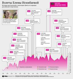 Взлеты Елены Исинбаевой: история выступлений | РИА Новости