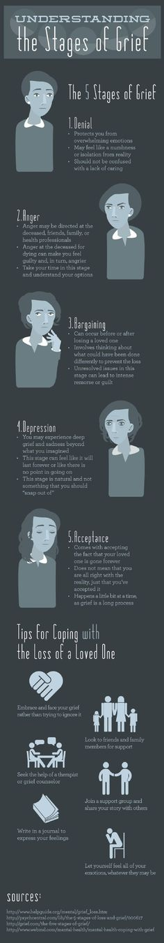 ''Understanding the Stages of Grief'' source: http://www.visualistan.com/2014/02/understanding-stages-of-grief-infographic.html